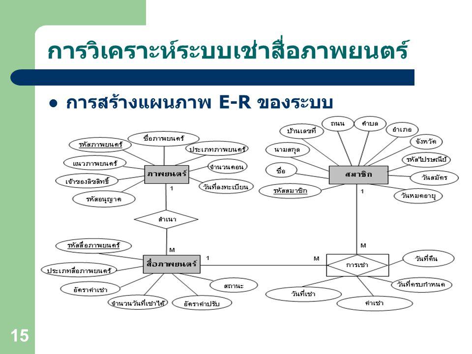 Object-Oriented Technology OOAD 15 การวิเคราะห์ระบบเช่าสื่อภาพยนตร์ การสร้างแผนภาพ E-R ของระบบ