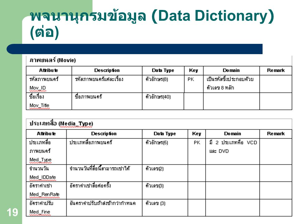 Object-Oriented Technology OOAD 19 พจนานุกรมข้อมูล (Data Dictionary) ( ต่อ )