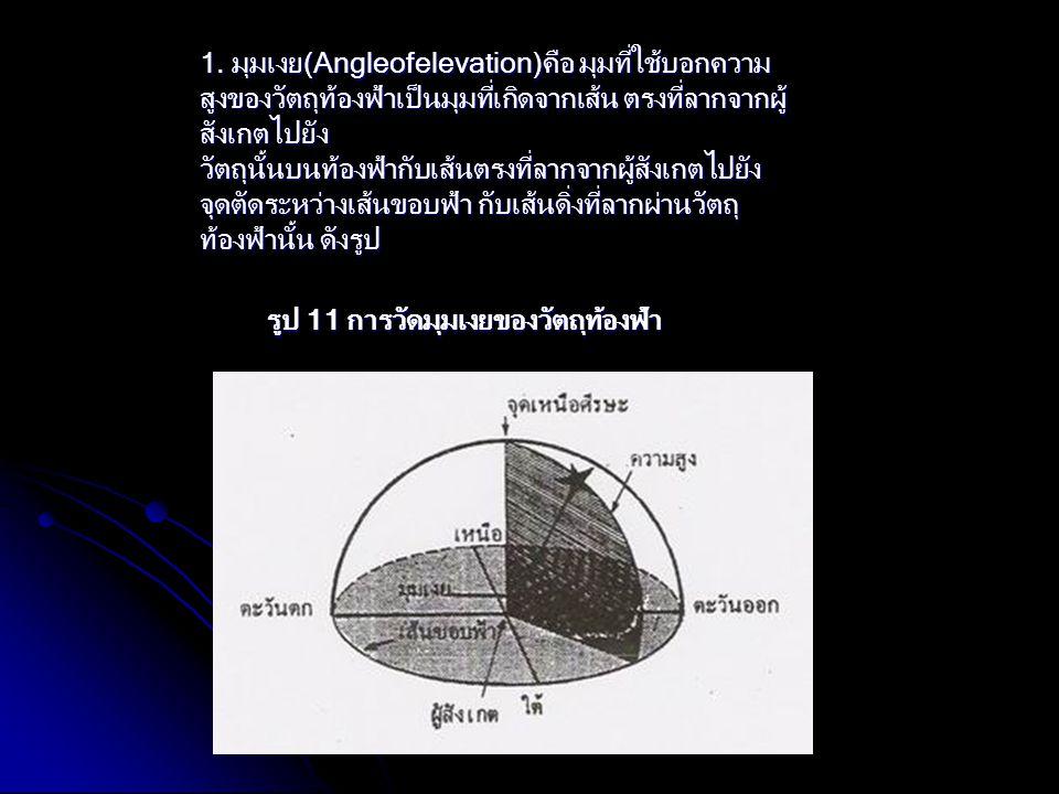 1. มุมเงย(Angleofelevation)คือ มุมที่ใช้บอกความ สูงของวัตถุท้องฟ้าเป็นมุมที่เกิดจากเส้น ตรงที่ลากจากผู้ สังเกตไปยัง วัตถุนั้นบนท้องฟ้ากับเส้นตรงที่ลาก