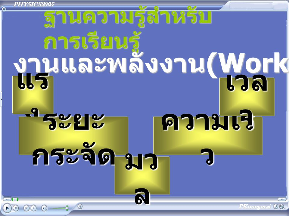 PHYSICS2005 PKoungurai ฐานความรู้สำหรับ การเรียนรู้ งานและพลังงาน(Work&Energy) แร ง ระยะ กระจัด ความเร็ ว เวล า มว ล