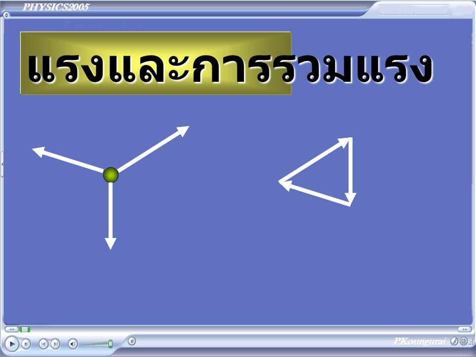PHYSICS2005 PKoungurai แรงและการรวมแรง