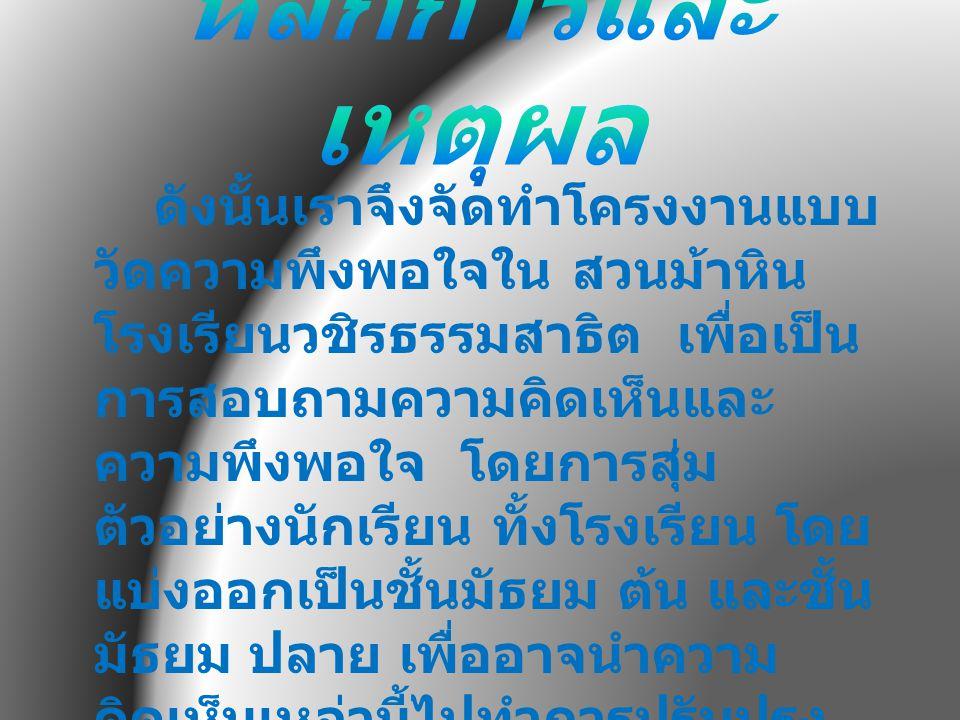 ข้อความ _ X S.D.สัมประสิทธิ์ การแปรผัน 1. ความ สะอาด 4.41670.82240.1862 2.