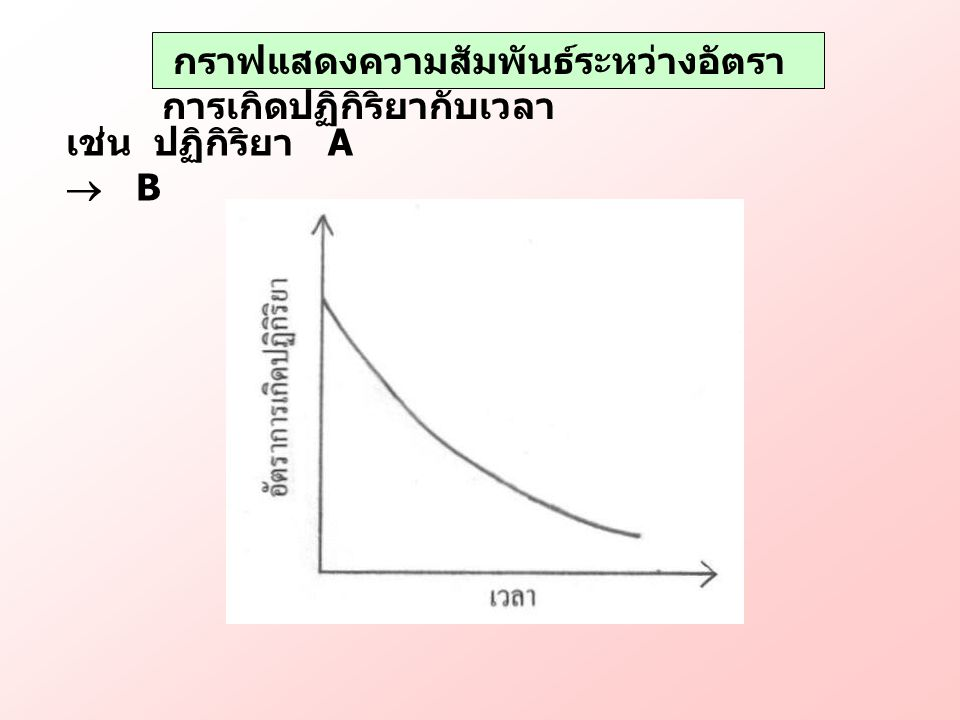 กราฟแสดงความสัมพันธ์ระหว่างอัตรา การเกิดปฏิกิริยากับเวลา เช่น ปฏิกิริยา A  B