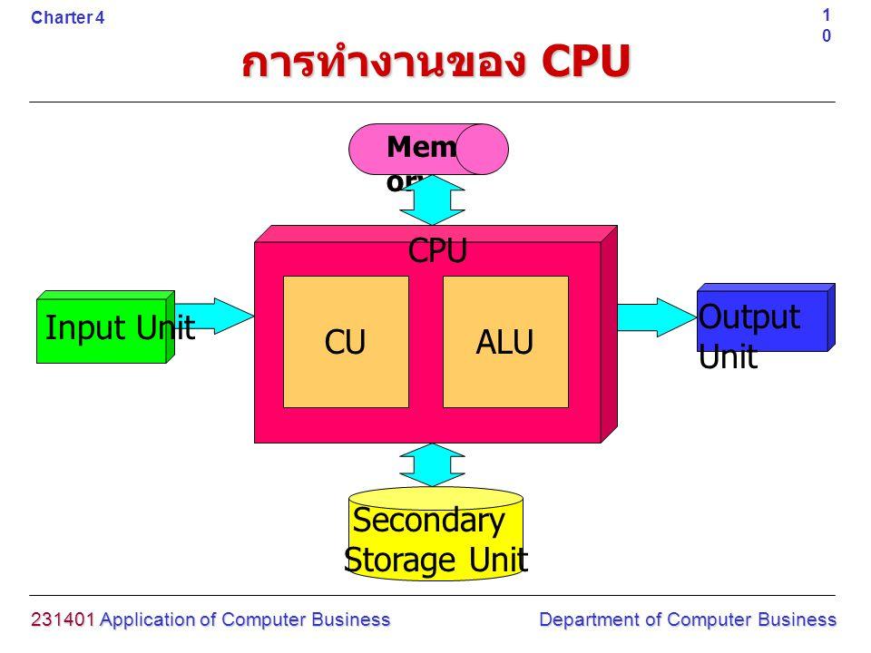 การทำงานของ CPU Input Unit Output Unit Secondary Storage Unit 231401 Application of Computer Business Department of Computer Business 10 Charter 4 Mem