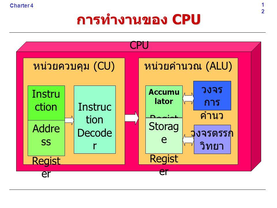 การทำงานของ CPU 12 Charter 4 CPU หน่วยควบคุม (CU) หน่วยคำนวณ (ALU) Instru ction Regist er Addre ss Regist er Instruc tion Decode r Accumu lator Regist