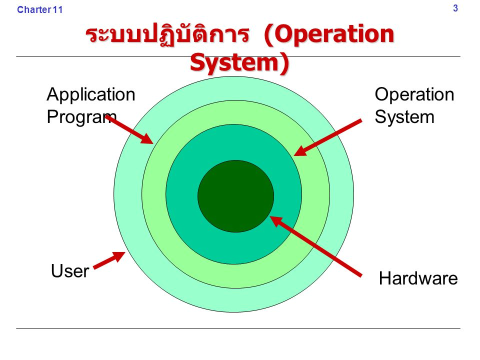 3 Charter 11 ระบบปฏิบัติการ (Operation System) Hardware Operation System User Application Program