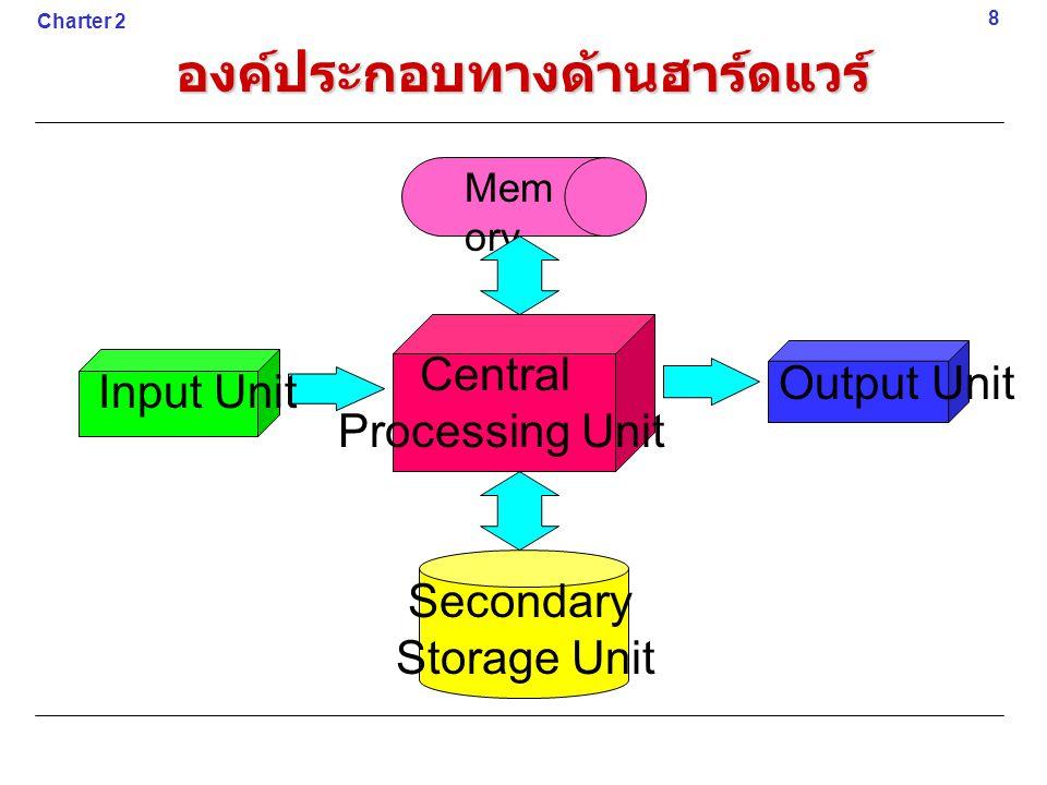 องค์ประกอบทางด้านฮาร์ดแวร์ Input Unit Output Unit Secondary Storage Unit Central Processing Unit 8 Charter 2 Mem ory