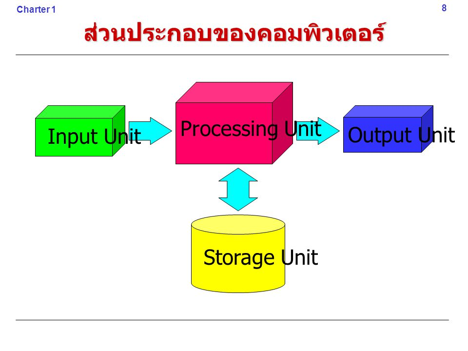 ส่วนประกอบของคอมพิวเตอร์ Input Unit Output Unit Storage Unit Processing Unit 8 Charter 1
