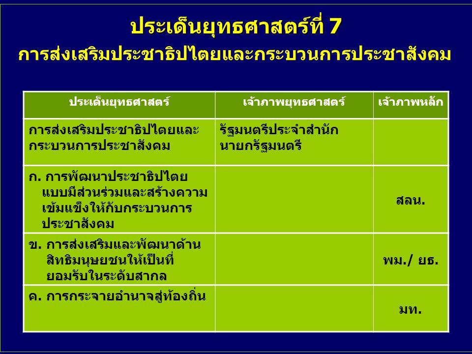 ประเด็นยุทธศาสตร์ที่ 7 ประเด็นยุทธศาสตร์เจ้าภาพยุทธศาสตร์เจ้าภาพหลัก การส่งเสริมประชาธิปไตยและ กระบวนการประชาสังคม รัฐมนตรีประจำสำนัก นายกรัฐมนตรี ก.