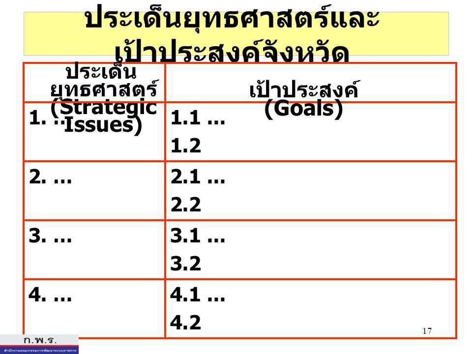 17 ประเด็นยุทธศาสตร์และ เป้าประสงค์จังหวัด ประเด็น ยุทธศาสตร์ (Strategic Issues) 1.