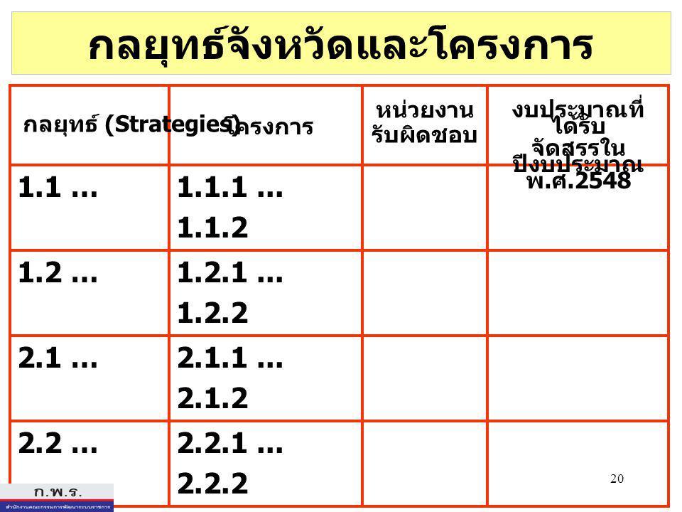 20 กลยุทธ์จังหวัดและโครงการ โครงการ 1.1 …1.1.1... 1.1.2 2.2 …2.2.1...
