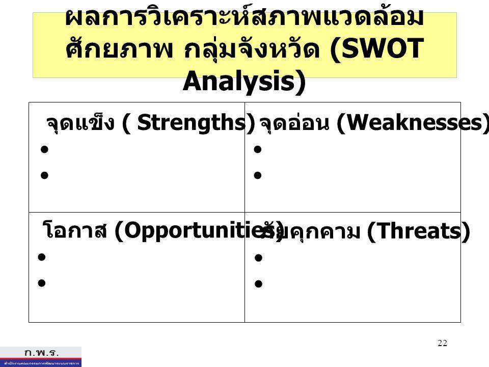 22 ผลการวิเคราะห์สภาพแวดล้อม ศักยภาพ กลุ่มจังหวัด (SWOT Analysis) โอกาส (Opportunities) จุดแข็ง ( Strengths) จุดอ่อน (Weaknesses) ภัยคุกคาม (Threats)