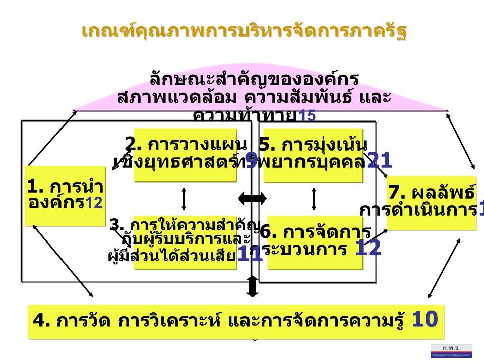 6 6. การจัดการ กระบวนการ 12 5. การมุ่งเน้น ทรัพยากรบุคคล 21 4. การวัด การวิเคราะห์ และการจัดการความรู้ 10 3. การให้ความสำคัญ กับผู้รับบริการและ ผู้มีส