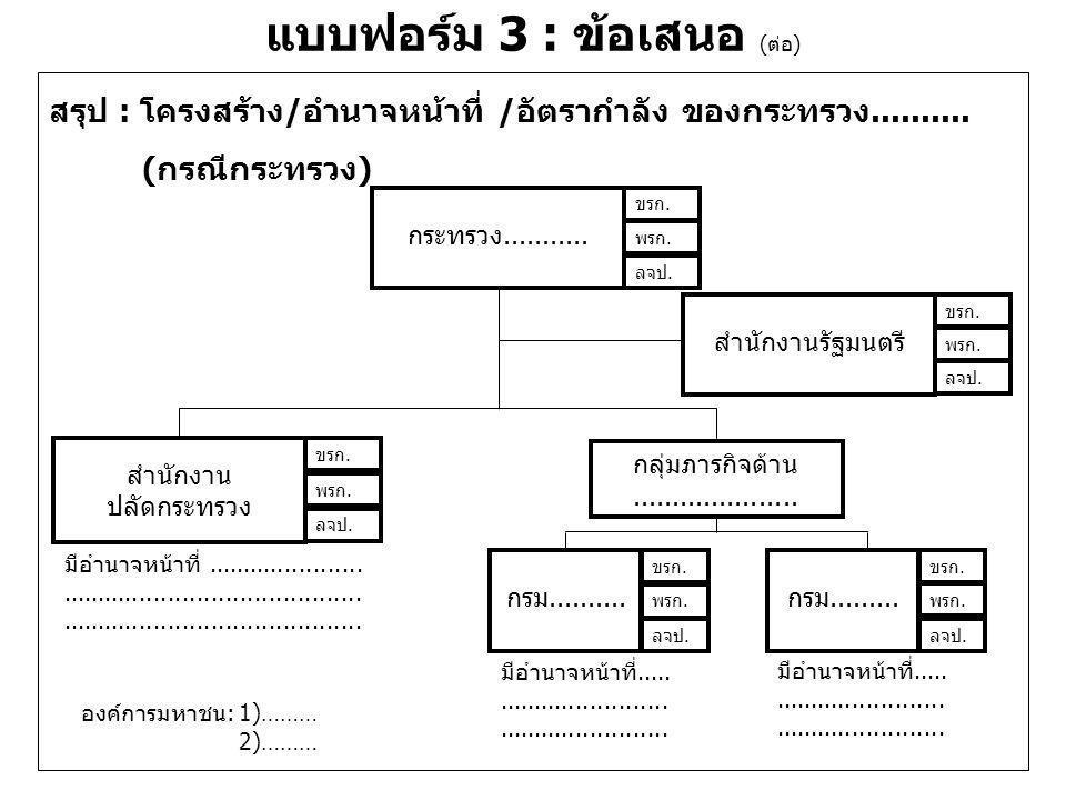 แบบฟอร์ม 3 : ข้อเสนอ (ต่อ) สรุป : โครงสร้าง/อำนาจหน้าที่/อัตรากำลัง ของกรม..........