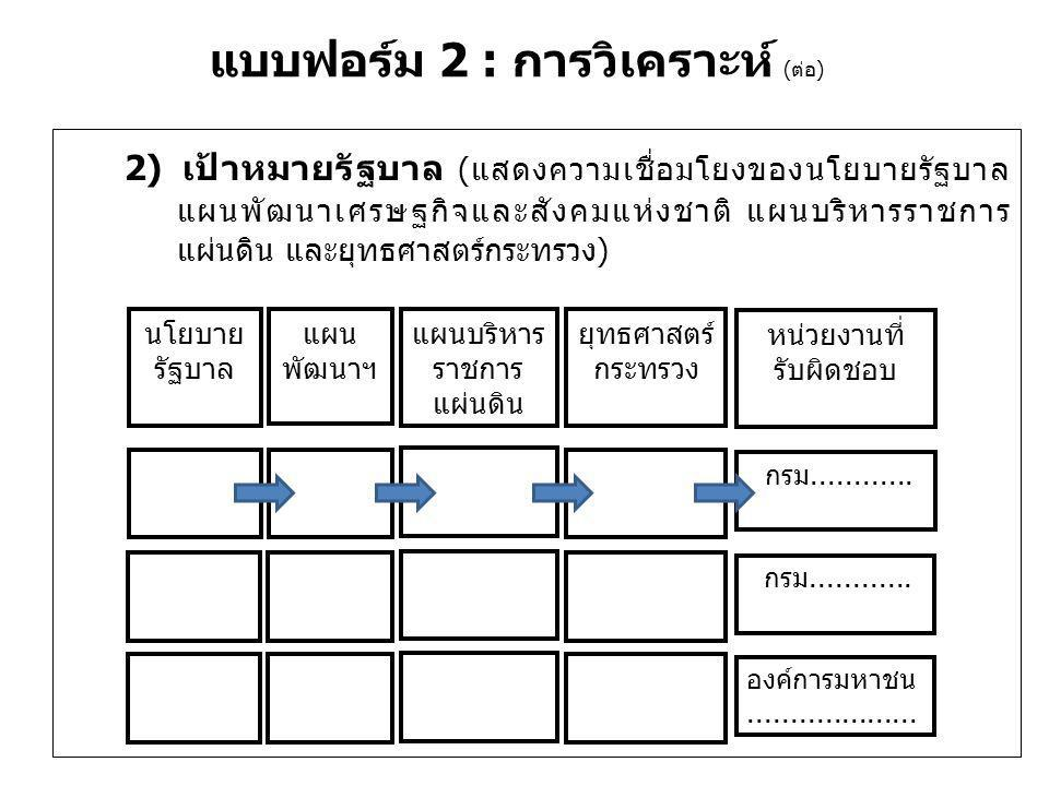 แบบฟอร์ม 2 : การวิเคราะห์ (ต่อ) 3) สภาพแวดล้อม (SWOT Analysis) (1) การวิเคราะห์ จุดแข็ง จุดอ่อน โอกาส และภัยคุกคาม จุดแข็ง................................................................