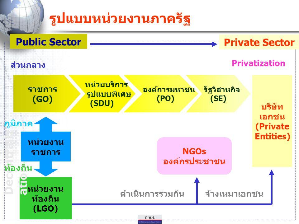 ราชการ (GO) หน่วยบริการ รูปแบบพิเศษ (SDU) องค์การมหาชน (PO) รัฐวิสาหกิจ (SE) บริษัท เอกชน (Private Entities) NGOs องค์กรประชาชน หน่วยงาน ท้องถิ่น (LGO