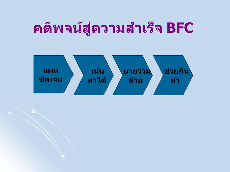 คติพจน์สู่ความสำเร็จ BFC แผน ชัดเจน เน้น ทำได้ ช่วยกัน ทำ นายร่วม ด้วย