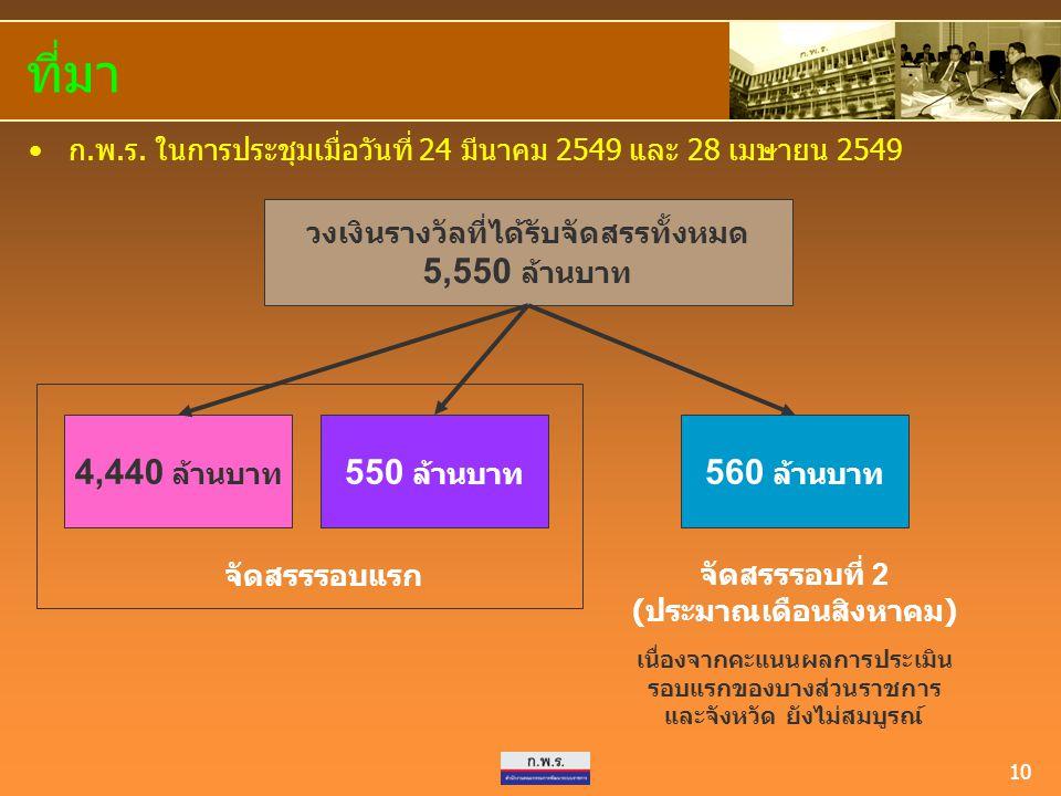10 ที่มา ก.พ.ร. ในการประชุมเมื่อวันที่ 24 มีนาคม 2549 และ 28 เมษายน 2549 วงเงินรางวัลที่ได้รับจัดสรรทั้งหมด 5,550 ล้านบาท จัดสรรรอบที่ 2 ( ประมาณเดือน