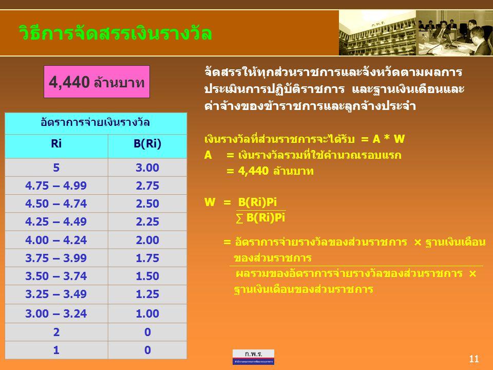 11 วิธีการจัดสรรเงินรางวัล อัตราการจ่ายเงินรางวัล RiB(Ri) 53.00 4.75 – 4.992.75 4.50 – 4.742.50 4.25 – 4.492.25 4.00 – 4.242.00 3.75 – 3.991.75 3.50 –