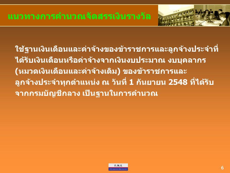 17 การจัดสรรเงินรางวัลประจำปี 1.หลักเกณฑ์และวิธีการจัดสรรเงินรางวัลให้แก่ส่วนราชการ ระดับกรมและจังหวัด 2.สรุปผลการประเมินการปฏิบัติราชการ (รอบแรก) ประจำปีงบประมาณ พ.ศ.
