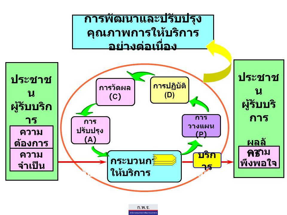 ประชาช น ผู้รับบริ การ ความ พึงพอใจ การปฏิบัติ (D) ปัจจัย เข้า กระบวนการ ให้บริการ บริก าร ผลผ ลิต การวัดผล (C) การ วางแผน (P) ความ จำเป็น ประชาช น ผู