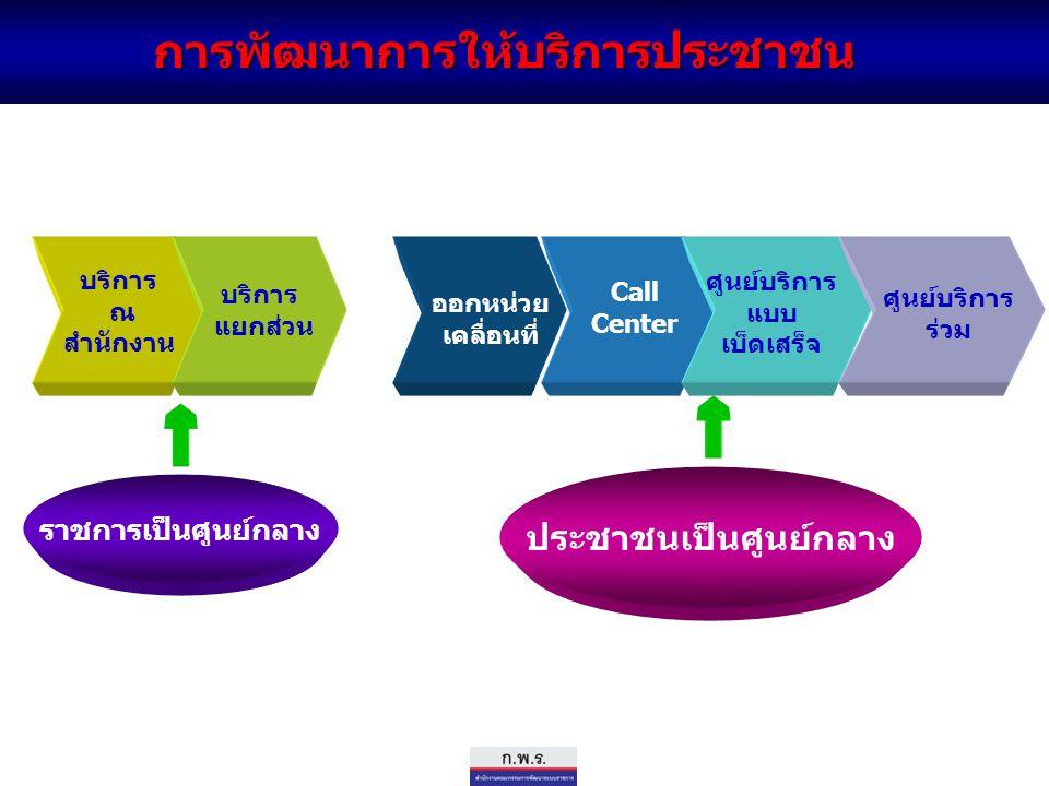 การพัฒนาการให้บริการประชาชน บริการ ณ สำนักงาน บริการ แยกส่วน Call Center ศูนย์บริการ แบบ เบ็ดเสร็จ ศูนย์บริการ ร่วม ราชการเป็นศูนย์กลาง ประชาชนเป็นศูน