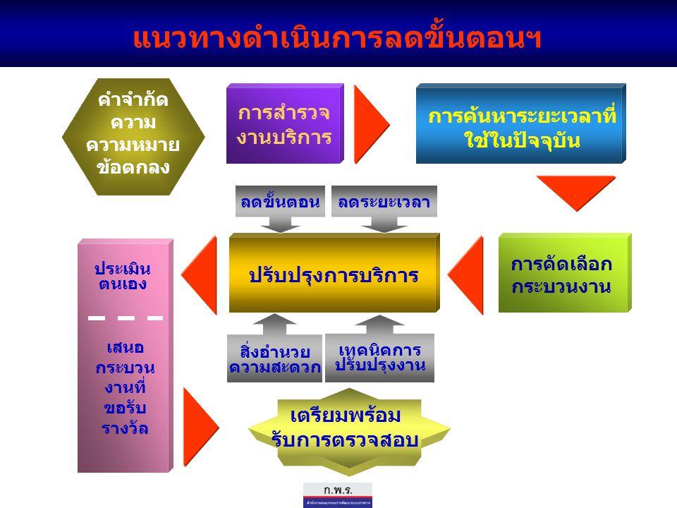 2. เหตุผลความจำเป็นในการลดขั้นตอนฯ คำจำกัด ความ ความหมาย ข้อตกลง แนวทางดำเนินการลดขั้นตอนฯ การค้นหาระยะเวลาที่ ใช้ในปัจจุบัน การสำรวจ งานบริการ การคัด