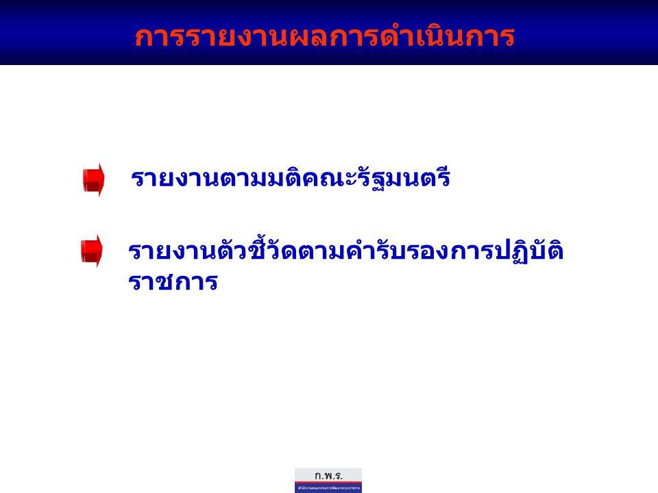 การรายงานผลการดำเนินการ รายงานตามมติคณะรัฐมนตรี รายงานตัวชี้วัดตามคำรับรองการปฏิบัติ ราชการ