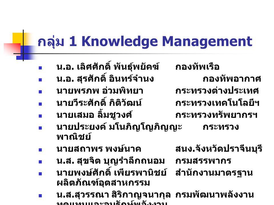 กลุ่ม 1 Knowledge Management น. อ. เลิศศักดิ์ พันธุ์พยัคฆ์กองทัพเรือ น. อ. สุรศักดิ์ อินทร์จำนงกองทัพอากาศ นายพรภพ อ่วมพิทยากระทรวงต่างประเทศ นายวีระศ