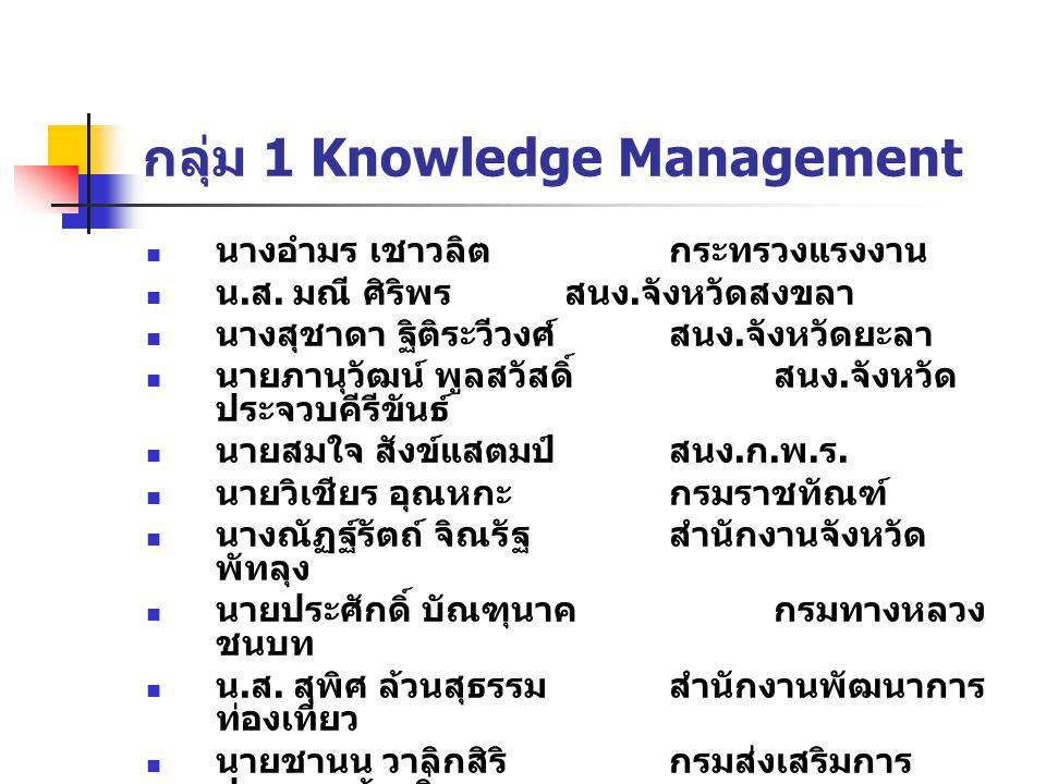 กลุ่ม 1 Knowledge Management นางอำมร เชาวลิตกระทรวงแรงงาน น. ส. มณี ศิริพรสนง. จังหวัดสงขลา นางสุชาดา ฐิติระวีวงศ์สนง. จังหวัดยะลา นายภานุวัฒน์ พูลสวั