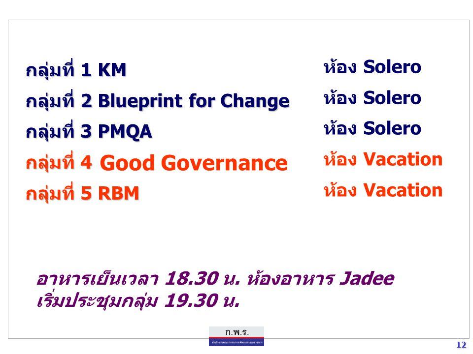 12 12 กลุ่มที่ 1 KM กลุ่มที่ 2 Blueprint for Change กลุ่มที่ 3 PMQA กลุ่มที่ 4 กลุ่มที่ 5 RBM Good Governance ห้อง Solero ห้อง Vacation อาหารเย็นเวลา 18.30 น.