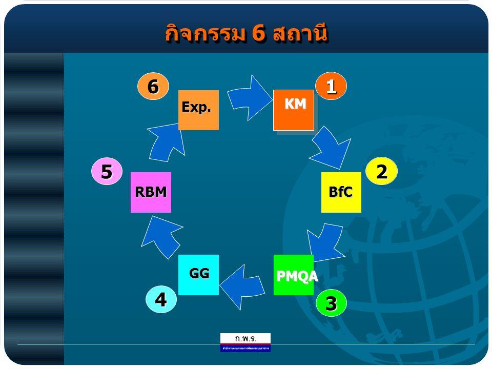 การแสดงความคิดเห็นการแสดงความคิดเห็น แต่ละกลุ่ม เมื่อเข้ากลุ่มแล้ว ให้ดำเนินการ ดังนี้ 1.
