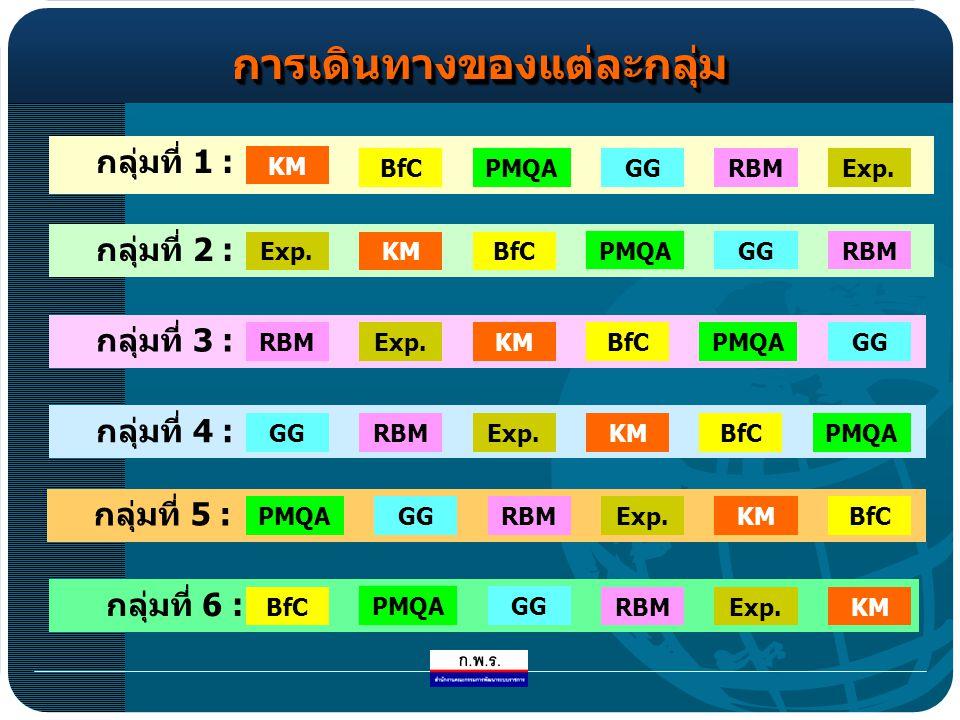 การเดินทางของแต่ละกลุ่มการเดินทางของแต่ละกลุ่ม กลุ่มที่ 1 : KM BfCPMQAGGRBMExp.
