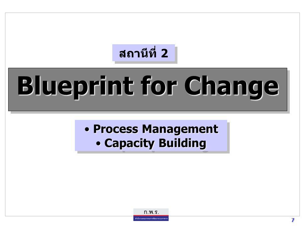 7 7 Blueprint for Change Process Management Process Management Capacity Building Capacity Building Process Management Process Management Capacity Buil