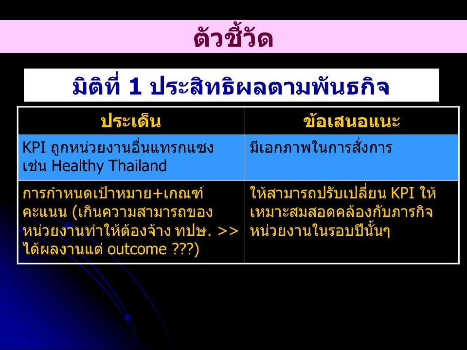 ประเด็นข้อเสนอแนะ KPI ถูกหน่วยงานอื่นแทรกแซง เช่น Healthy Thailand มีเอกภาพในการสั่งการ การกำหนดเป้าหมาย+เกณฑ์ คะแนน (เกินความสามารถของ หน่วยงานทำให้ต้องจ้าง ทปษ.
