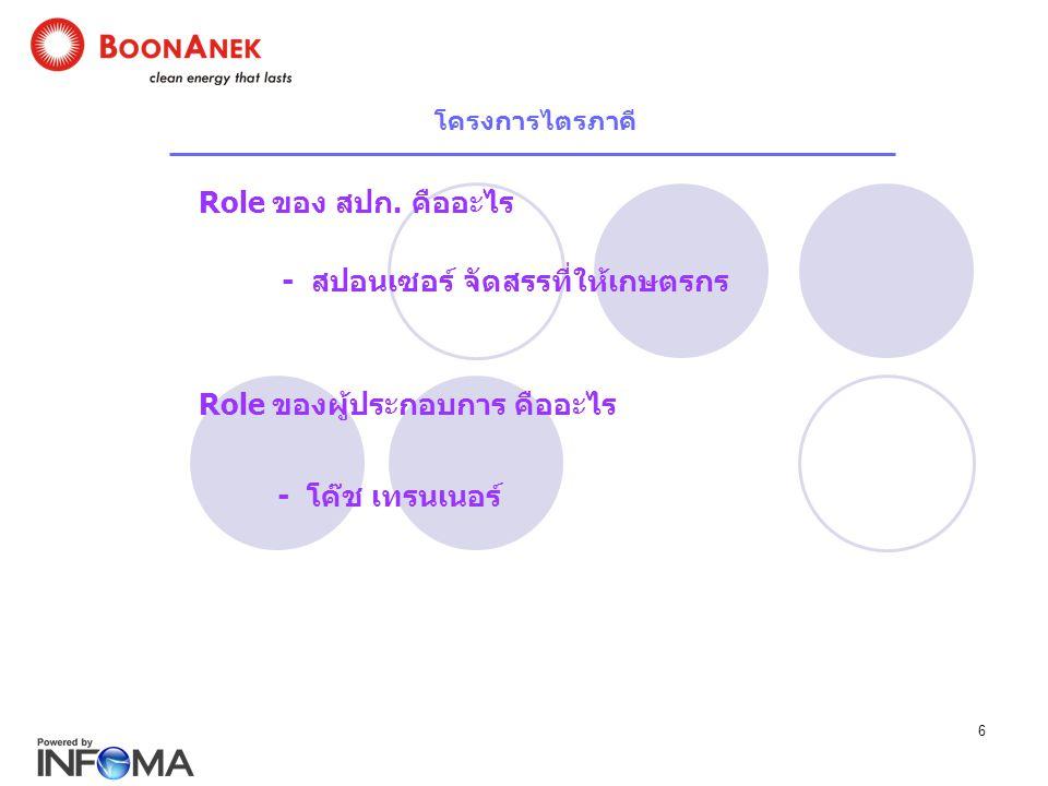 6 Role ของ สปก. คืออะไร - สปอนเซอร์ จัดสรรที่ให้เกษตรกร Role ของผู้ประกอบการ คืออะไร - โค๊ช เทรนเนอร์ โครงการไตรภาคี