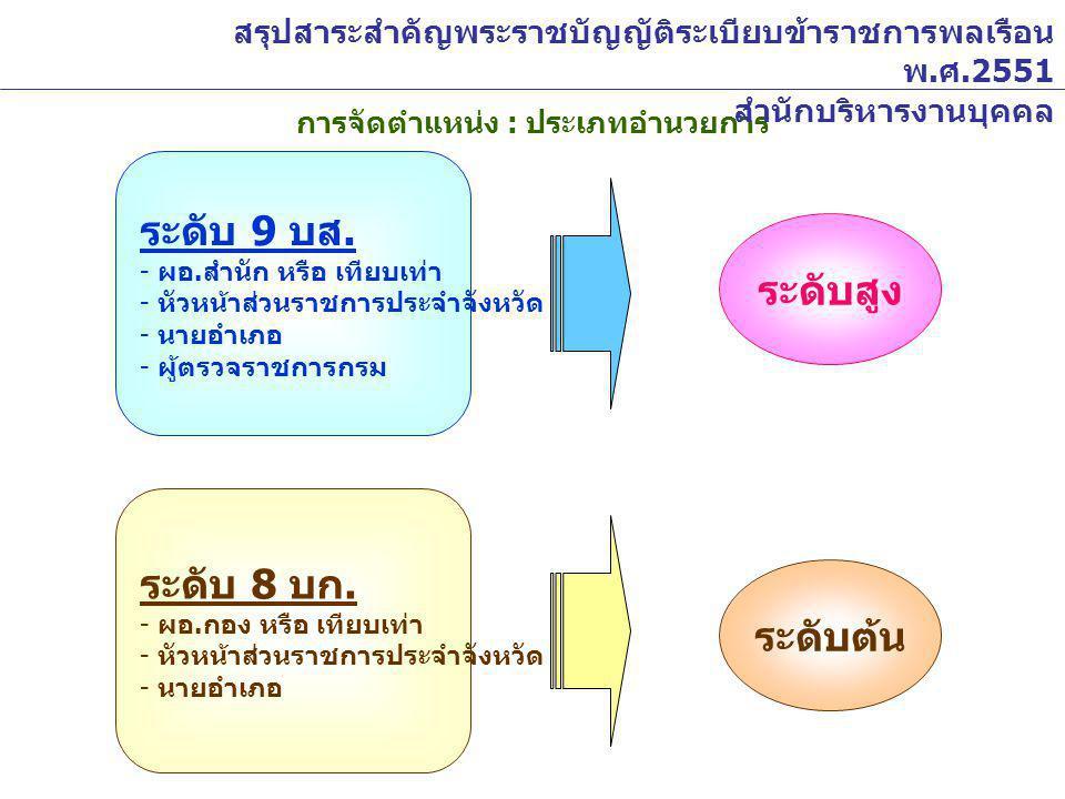 การจัดตำแหน่ง : ประเภทวิชาการ ระดับ 11 ( วช./ ชช.) ระดับ 10 ( วช./ ชช.) ระดับ 9 ( วช./ ชช.) ระดับ 8 ( ว / วช.) ระดับ 7 ( ว / วช.) ระดับ 6 ( ว ) ระดับ 5 ระดับ 4 ระดับ 3 ระดับทรงคุณวุฒิ ระดับเชี่ยวชาญ ระดับชำนาญการพิเศษ ระดับชำนาญการ ระดับปฏิบัติการ ได้แก่ ตำแหน่งในสายงานเริ่มต้นจาก ระดับ 3 เช่น นัก...