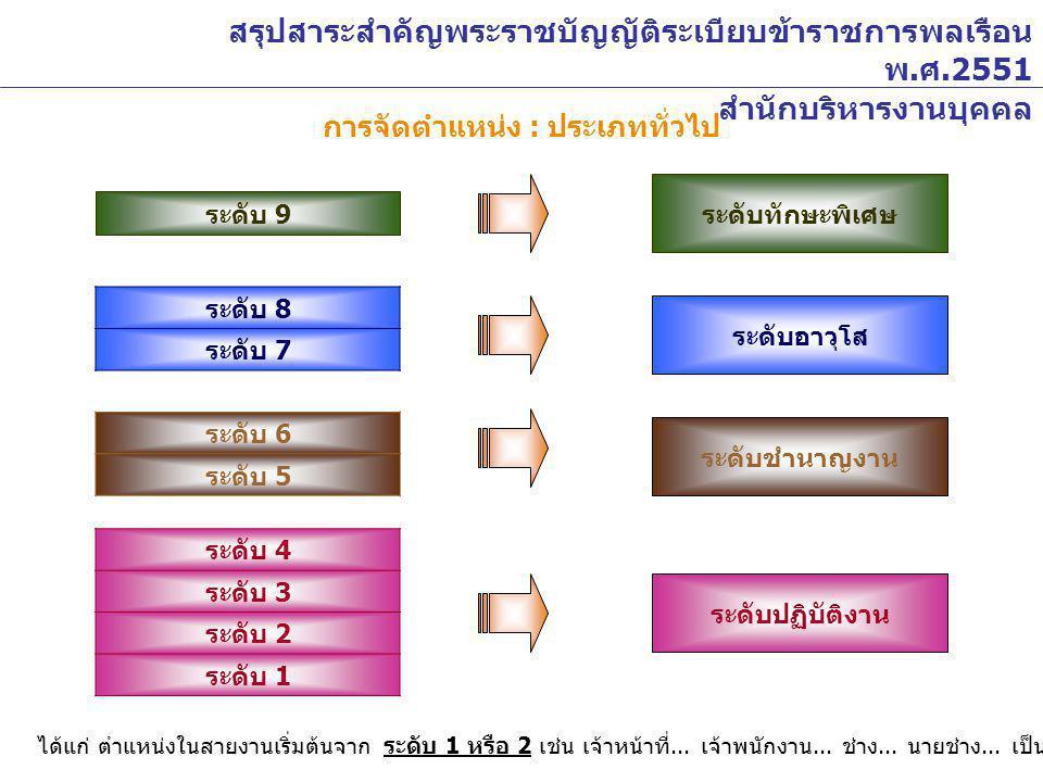 การจัดตำแหน่ง : ประเภททั่วไป ระดับ 8 ระดับ 7 ระดับ 6 ระดับ 5 ระดับ 4 ระดับ 3 ระดับ 2 ระดับ 1 ระดับอาวุโส ระดับชำนาญงาน ระดับปฏิบัติงาน ได้แก่ ตำแหน่งใ