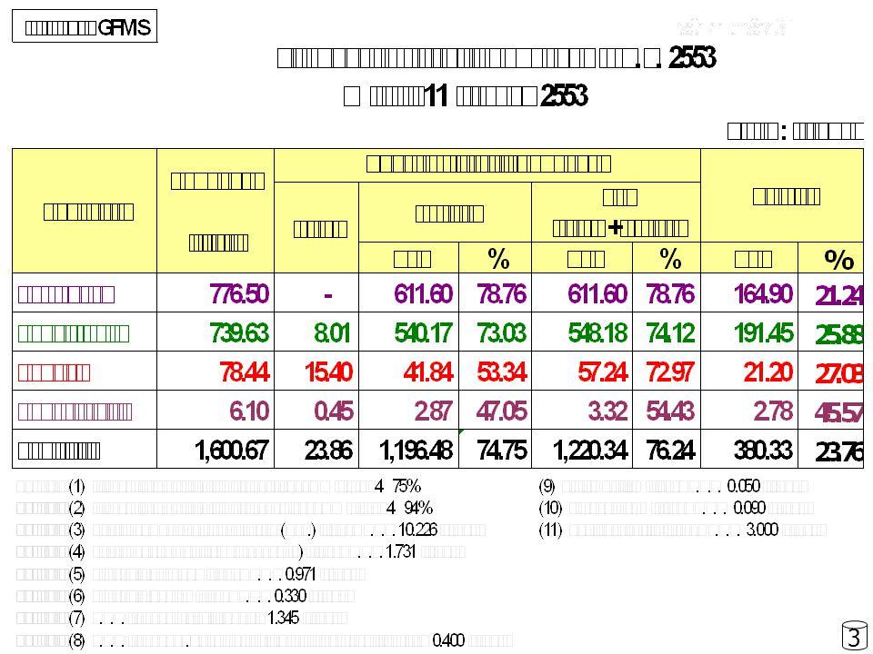 ภาค / จังหวัด งบดำเนินงานงบลงทุนรวมทั้งสิ้น ได้รับ เบิกจ่ าย ผูกพั น % คง เหลื อ ได้ รับ เบิกจ่ าย ผูกพั น % คง เหลื อ ได้ รับ เบิก จ่าย ผูก พัน % คง เหลื อ ภาคใต้ 61.3 1 47.9 8 78.2 6 13.