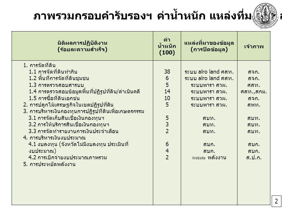 มิติผลการปฏิบัติงาน ( ร้อยละความสำเร็จ ) ค่า น้ำหนัก (100) แหล่งที่มาของข้อมูล ( การปิดข้อมูล ) เจ้าภาพ 1. การจัดที่ดิน 1.1 การจัดที่ดินทำกิน 1.2 พื้น