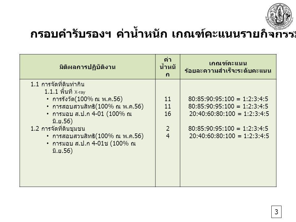 มิติผลการปฏิบัติงาน ค่า น้ำหนั ก เกณฑ์คะแนน ร้อยละความสำเร็จ : ระดับคะแนน 1.1 การจัดที่ดินทำกิน 1.1.1 พื้นที่ X-ray การรังวัด (100% ณ พ.