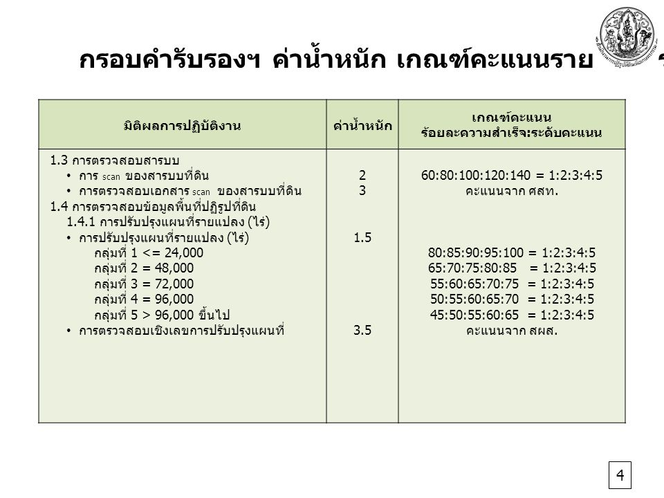 มิติผลการปฏิบัติงานค่าน้ำหนัก เกณฑ์คะแนน ร้อยละความสำเร็จ : ระดับคะแนน 1.3 การตรวจสอบสารบบ การ scan ของสารบบที่ดิน การตรวจสอบเอกสาร scan ของสารบบที่ดิน 1.4 การตรวจสอบข้อมูลพื้นที่ปฏิรูปที่ดิน 1.4.1 การปรับปรุงแผนที่รายแปลง ( ไร่ ) การปรับปรุงแผนที่รายแปลง ( ไร่ ) กลุ่มที่ 1 <= 24,000 กลุ่มที่ 2 = 48,000 กลุ่มที่ 3 = 72,000 กลุ่มที่ 4 = 96,000 กลุ่มที่ 5 > 96,000 ขึ้นไป การตรวจสอบเชิงเลขการปรับปรุงแผนที่ 2 3 1.5 3.5 60:80:100:120:140 = 1:2:3:4:5 คะแนนจาก ศสท.