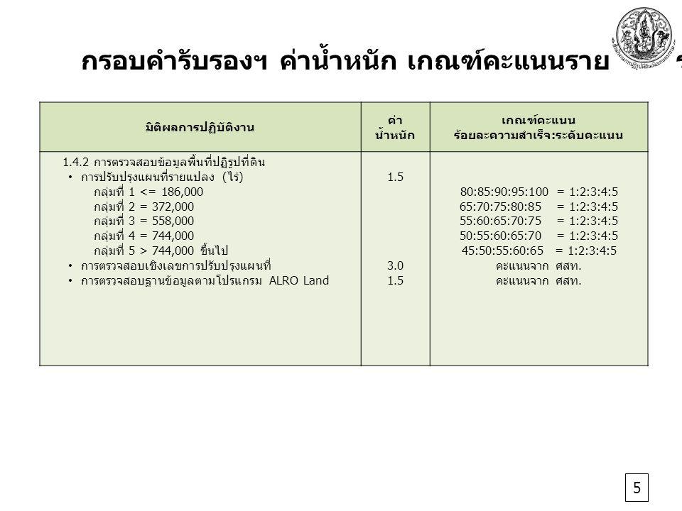 มิติผลการปฏิบัติงาน ค่า น้ำหนัก เกณฑ์คะแนน ร้อยละความสำเร็จ : ระดับคะแนน 1.4.2 การตรวจสอบข้อมูลพื้นที่ปฏิรูปที่ดิน การปรับปรุงแผนที่รายแปลง ( ไร่ ) กลุ่มที่ 1 <= 186,000 กลุ่มที่ 2 = 372,000 กลุ่มที่ 3 = 558,000 กลุ่มที่ 4 = 744,000 กลุ่มที่ 5 > 744,000 ขึ้นไป การตรวจสอบเชิงเลขการปรับปรุงแผนที่ การตรวจสอบฐานข้อมูลตามโปรแกรม ALRO Land 1.5 3.0 1.5 80:85:90:95:100 = 1:2:3:4:5 65:70:75:80:85 = 1:2:3:4:5 55:60:65:70:75 = 1:2:3:4:5 50:55:60:65:70 = 1:2:3:4:5 45:50:55:60:65 = 1:2:3:4:5 คะแนนจาก ศสท.
