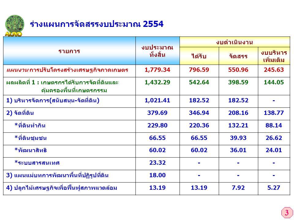 3 ร่างแผนการจัดสรรงบประมาณ 2554 รายการ งบประมาณ ทั้งสิ้น งบดำเนินงาน ได้รับจัดสรร งบบริหาร เพิ่มเติม แผนงาน การปรับโครงสร้างเศรษฐกิจภาคเกษตร1,779.3479