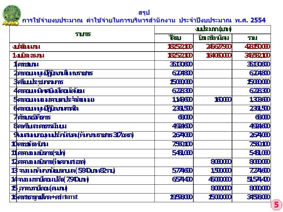 5 สรุป การใช้จ่ายงบประมาณ ค่าใช้จ่ายในการบริหารสำนักงาน ประจำปีงบประมาณ พ.ศ. 2554