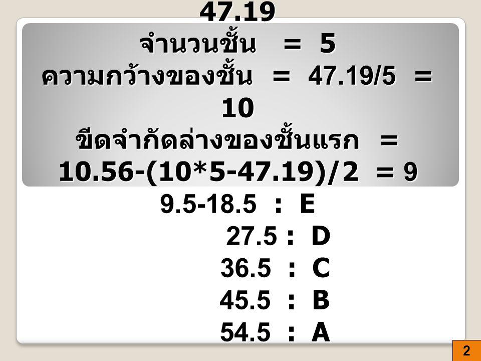 แบ่งเกรด A:B:C:D:E พิสัย = 57.75-10.56 = 47.19 จำนวนชั้น = 5 ความกว้างของชั้น = 47.19/5 = 10 ขีดจำกัดล่างของชั้นแรก = 10.56-(10*5-47.19)/2 = 9 9.5-18.