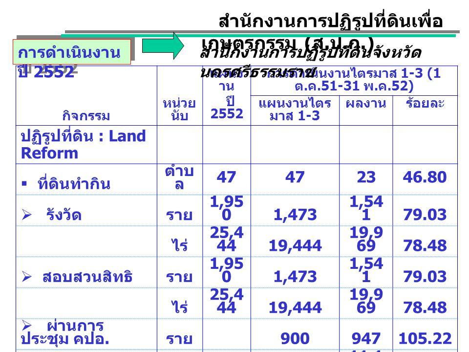 กิจกรรมหน่วยนับ แผนงา น ปี 2552 การดำเนินงานไตรมาส 1-3 (1 ต.