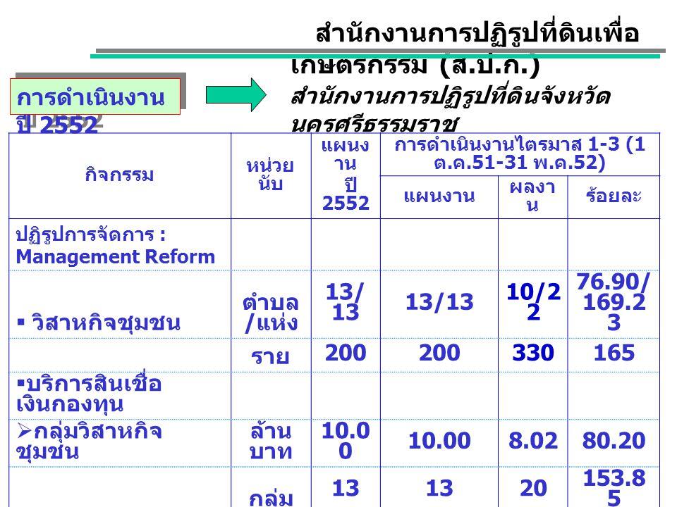 กิจกรรม หน่วย นับ แผนง าน ปี 2552 การดำเนินงานไตรมาส 1-3 (1 ต.