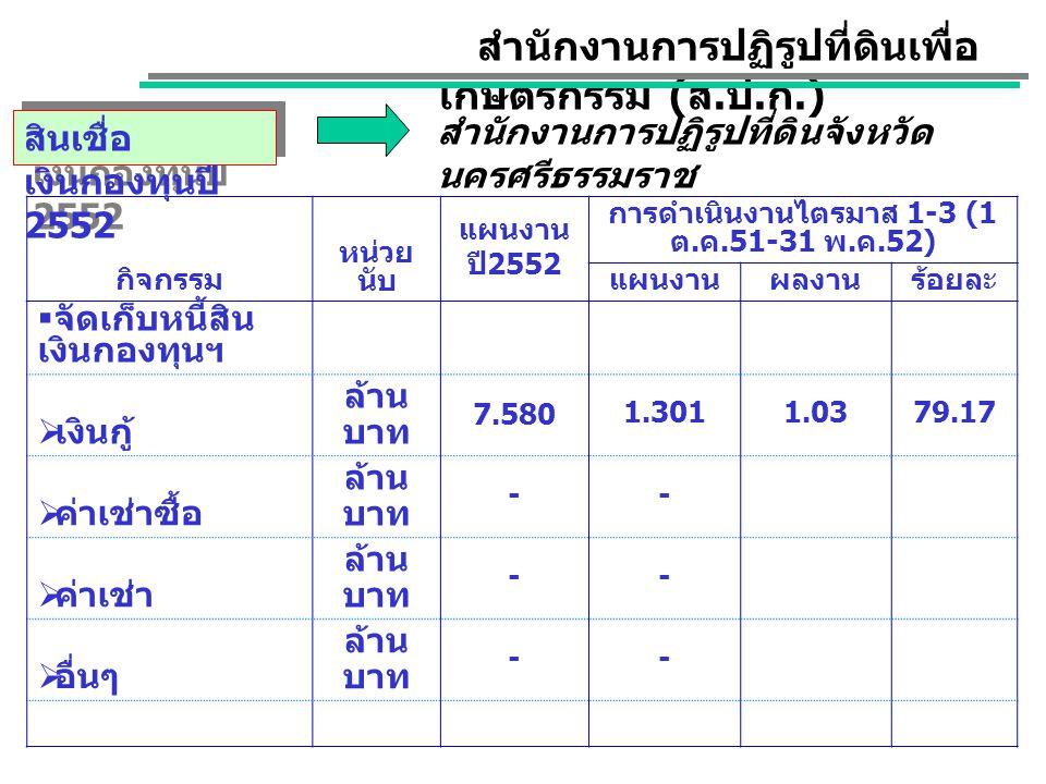 กิจกรรม หน่วย นับ แผนงาน ปี 2552 การดำเนินงานไตรมาส 1-3 (1 ต.