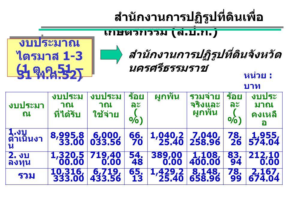 งบประมาณ ไตรมาส 1-3 (1 ต. ค.51 – 31 พ. ค.52) งบประมาณ ไตรมาส 1-3 (1 ต.